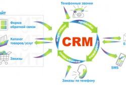 СРМ система для бизнеса