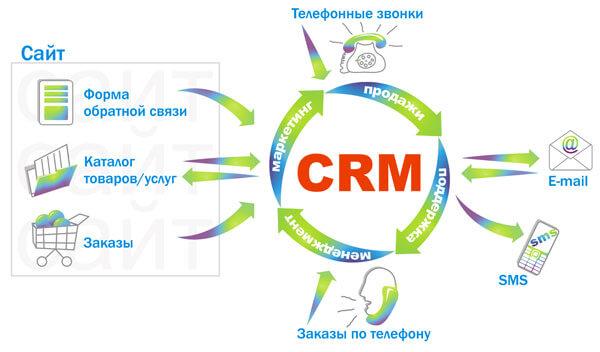 CRM-sistema